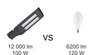 Iluminatul stradal LED 7